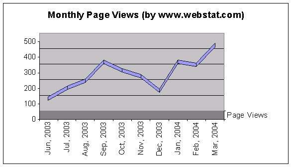 WebsiteBeinwellPageviews.png